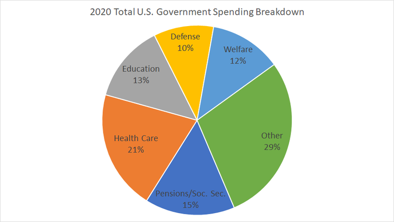 A breakdown of 2020 Total US Government Spending using data from the Office of Management and Budget