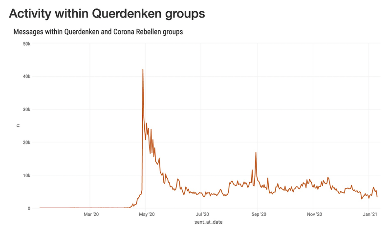 Activity within Querdenken groups_Screenshot.png