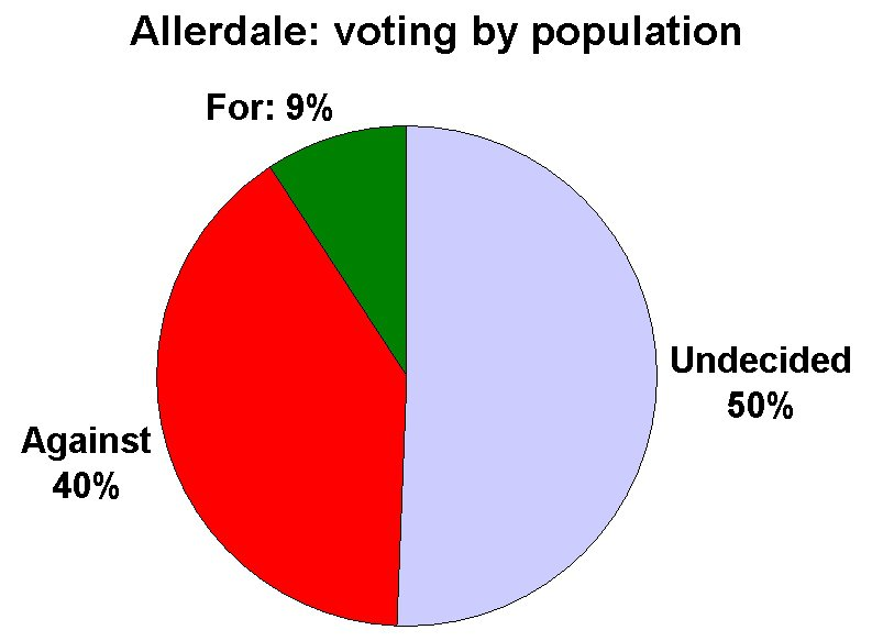 Allerdale_votes_29April2012.jpg