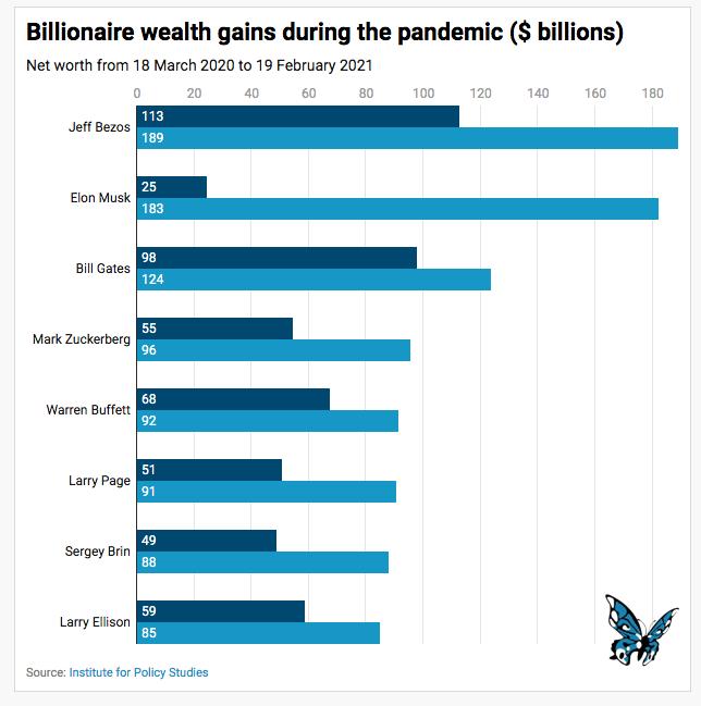 Billionaire chart.png