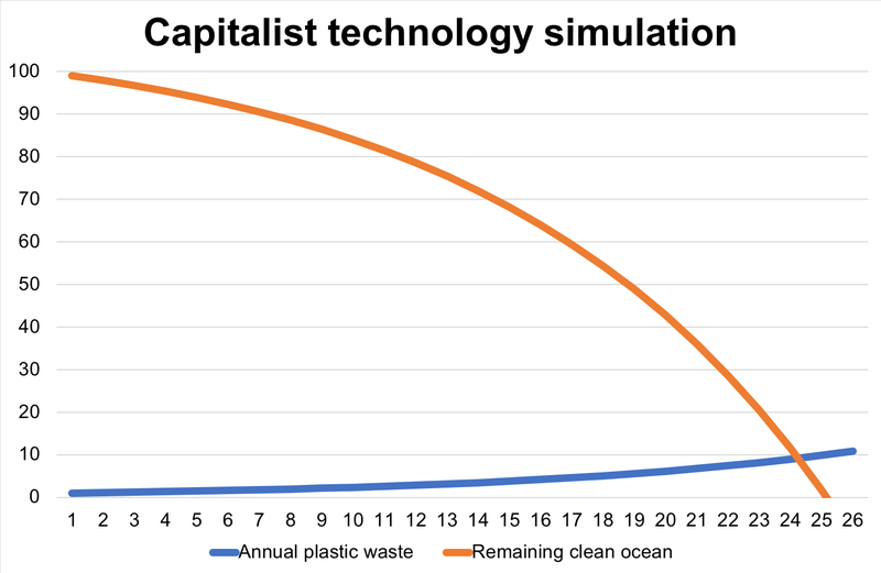 Capitalist tech.png