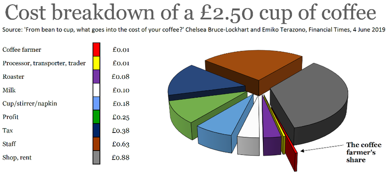 Coffee pie chart.png