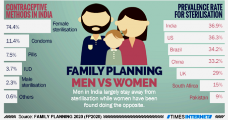 Contraceptive Methods Used in India.png