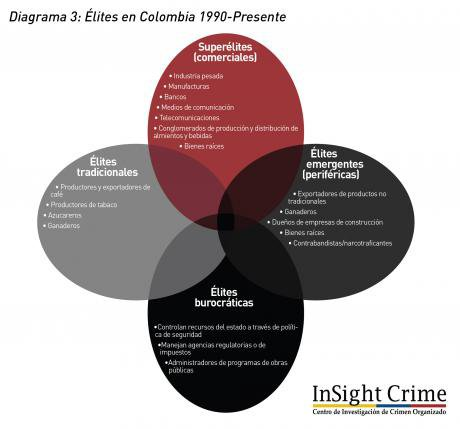 Diagrama3_Colombia_Elite_1990_presente.jpg