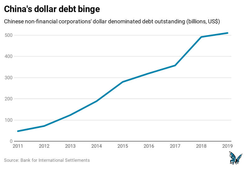 Dollar debt.png