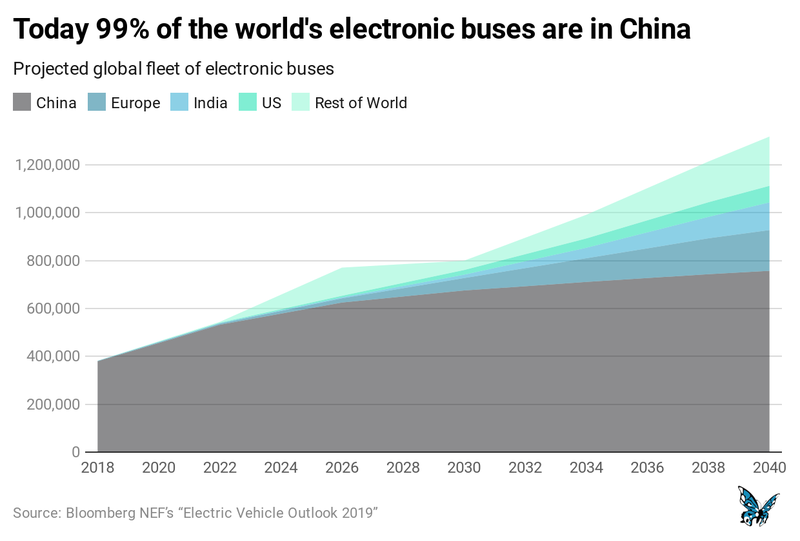 Electronic buses.png