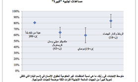 Figure%20A%20-%20Arabic%20.png
