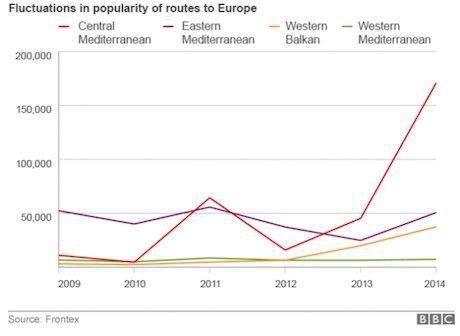 Migration Route Trends (Frontex in BBC)