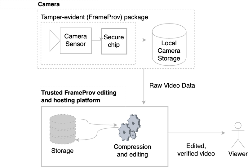 High-level diagram of the FrameProv video manipulation detection system.