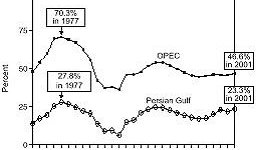 Imports from OPEC and the Persian Gulf