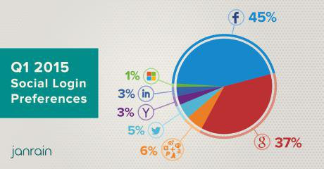 Social login preferences. Credit: Janrain. Used by permission.
