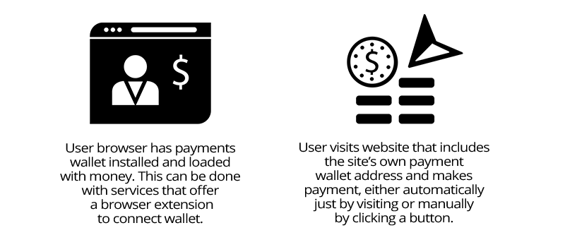A typical micropayment flow where the user's browser instructs the user's micropayments wallet to pay sites that accept micropayments.