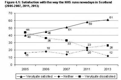 NHS satisfaction scotland.jpg