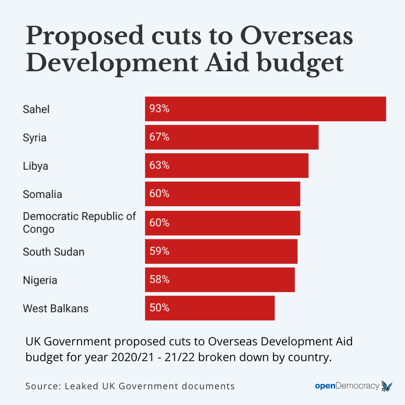 Overseas Development Aid cuts graphic