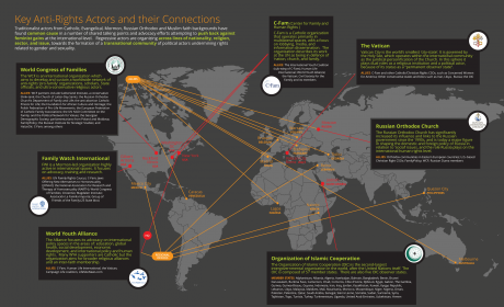 Mapping anti-rights actors and their connections. Infographic: OURs Initiative.
