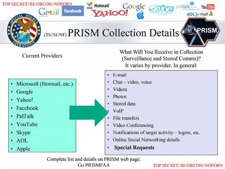 Slide from a PRISM powerpoint demonstrating how western IT companies provide the NSA with information