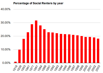 A graph displaying the percentage of Social Renters by year