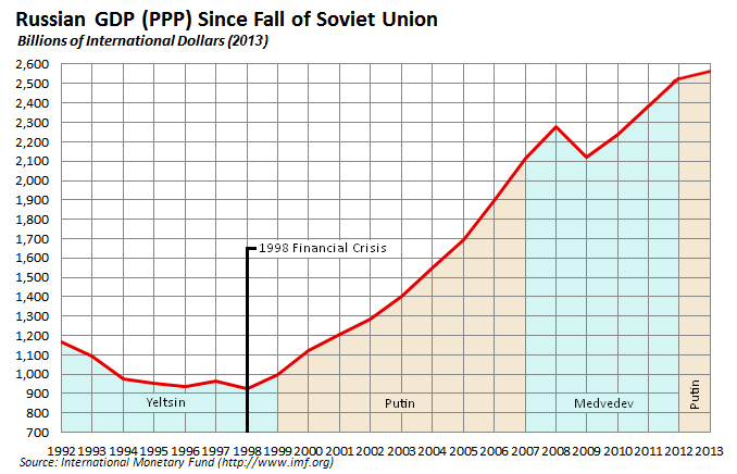 Russian_economy_since_fall_of_Soviet_Union%20LokiiT.png