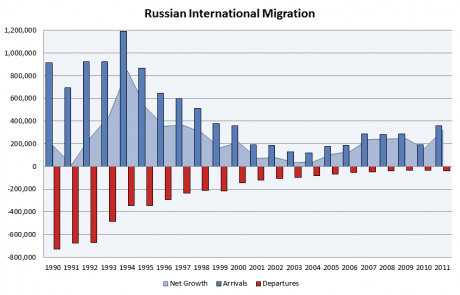 Russian_international_migration - LokiiT - Wikipedia.png