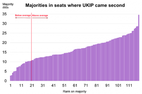 "Steven Ayres, ""UKIP came second in 120 constituencies in 2015. Does this point to more seats in 2020?"""