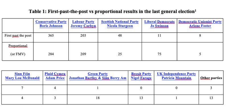 Table 1: First-past-the-post vs proportional results in the last general election