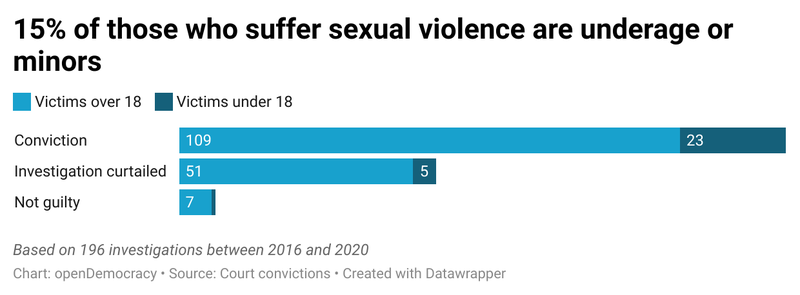 SlnBX-15-of-those-who-suffer-sexual-violence-are-underage-or-minors.png