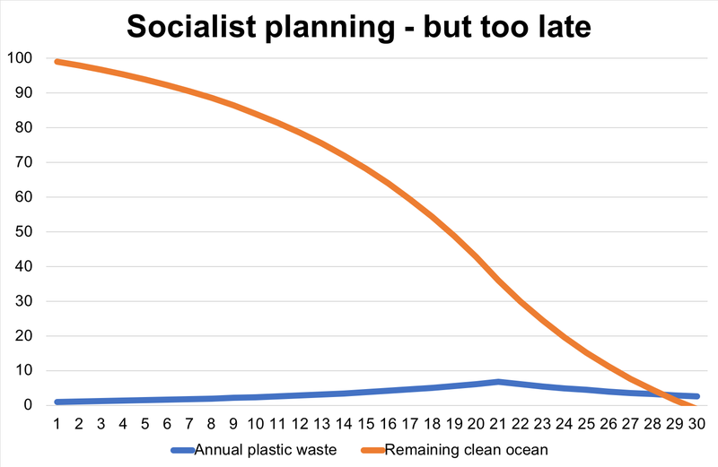 Socialist planning.png
