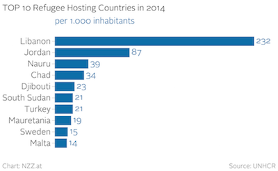 Top 10 refugee hosting countries in 2014. Source: UNHCR