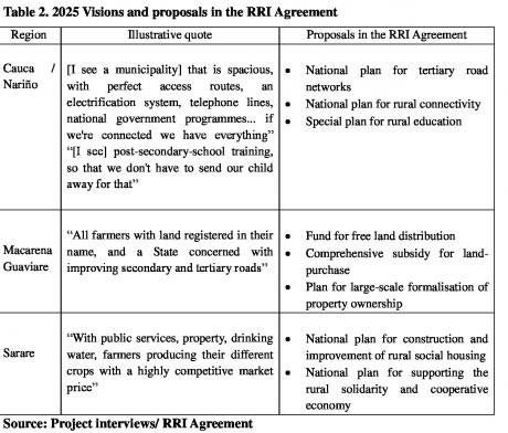 Table-2-1.-2025-Visions-and-proposals-in-the-RRI-Agreement.jpg