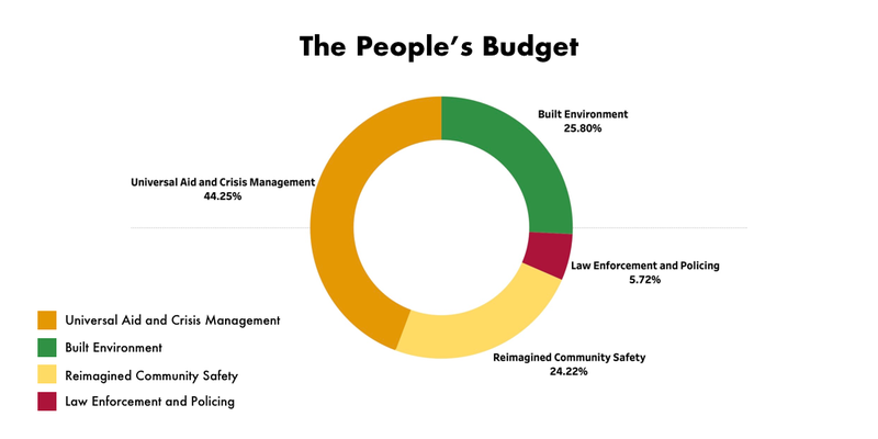 The Peoples Budget.png