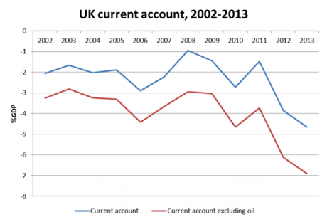 UK current account.png