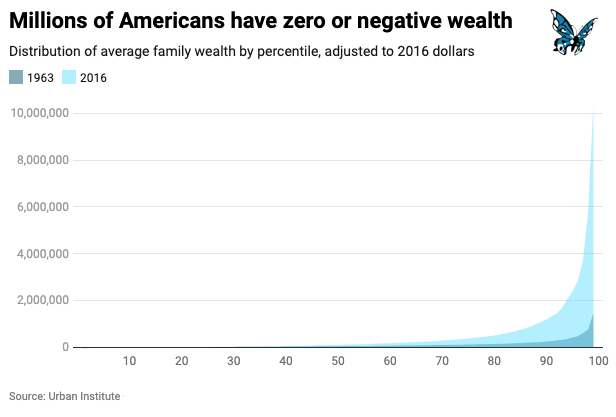 Wealth inequality FINAL.png