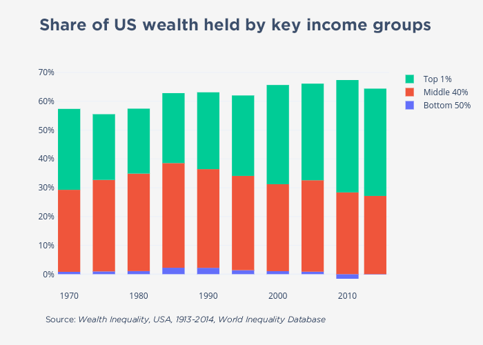 Share of US wealth held by key income groups