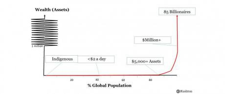 Wealth to population graph.jpg