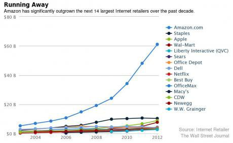 amazon-outgrown-competitors.jpg