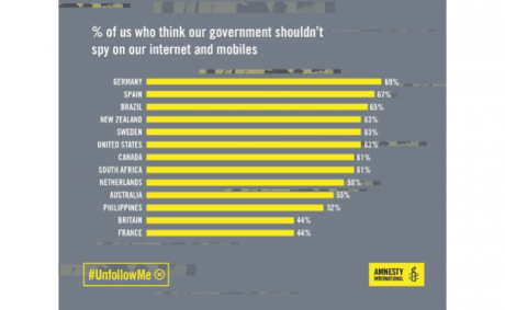 Germans most opposed to surveillance according to a recent Amnesty poll.