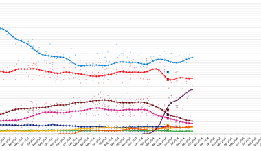 electionmonthlyaveragegraphspain2015.png