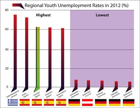 eurozone-regional-youth-unemployment-ratesthumb.jpeg