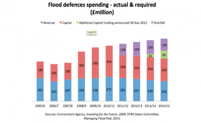 flood defences spending chart 2.png