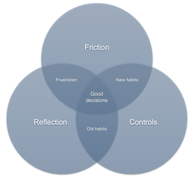 Proposed guidelines on designing for reflective thinking to improve privacy self-management.