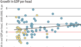 Economist charts showing trends in the world economy
