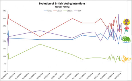 Evolution of British voting intentions