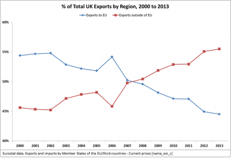 Graph showing percentage of total UK exports by region, 2000 – 2013