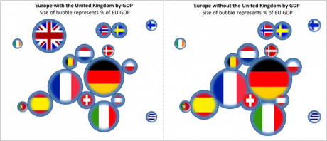 Graphic showing Europe with and without UK by GDP