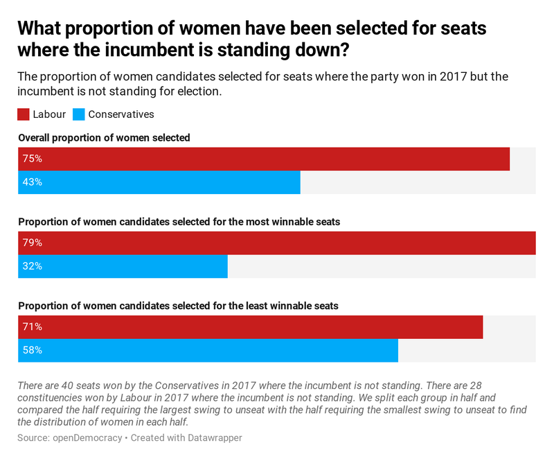 What proportion of women have been selected where incumbents are standing down?