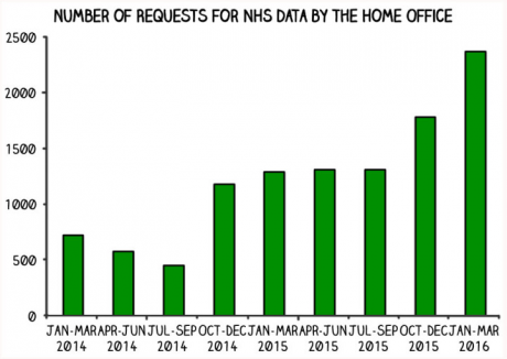 nhs data requests by home office.png