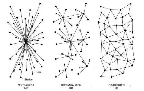 Paul Baran, On Distributed Networks, Institute for the Future, 1968