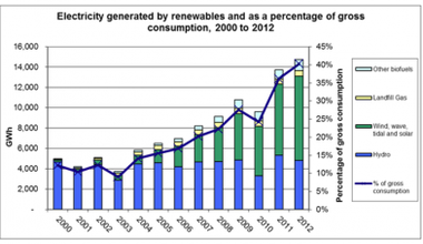 renewables graph.png