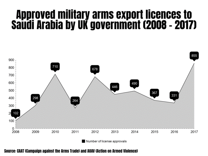 Approved arms exports to Saudi Arabia by UK government - graph showing rise 2008-2017