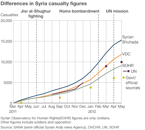syria_casualty-1.gif